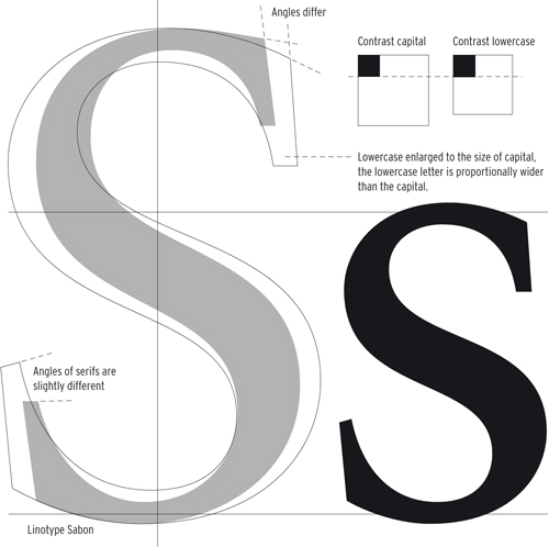 typography and times new roman The history of the times new roman typeface share on twitter (opens new window)  the times of london used a chunky serif font that was hard on the eye and wasteful of ink and paper when.
